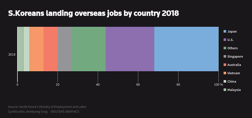 Nghịch lý nực cười ở Hàn Quốc: Cử nhân Đại học thất nghiệp trầm trọng, phải ra nước ngoài tìm việc-4