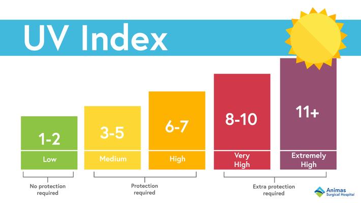 Cảnh báo: Từ giờ đến cuối tuần tia UV tại Hà Nội cao vọt có thể gây bỏng da, kem chống nắng nặng đô chính là sản phẩm quan trọng nhất lúc này-2