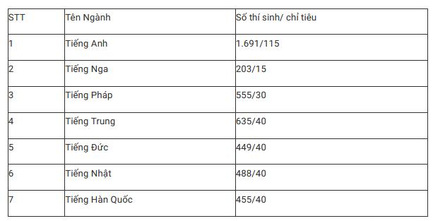 Tỷ lệ chọi vào trường chuyên ở Hà Nội cao nhất lên tới 1/14-1