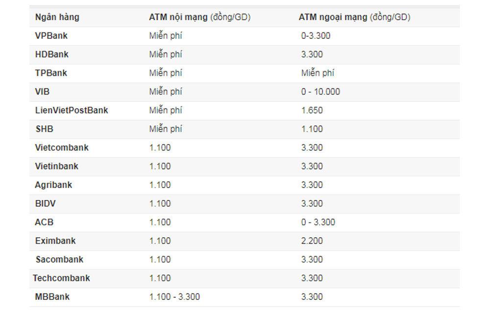 Phí rút tiền ATM, chuyển khoản các ngân hàng hiện nay ra sao?-2