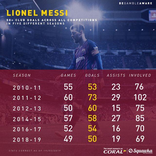 Messi giành danh hiệu Chiếc giày Vàng châu Âu lần thứ 6-2