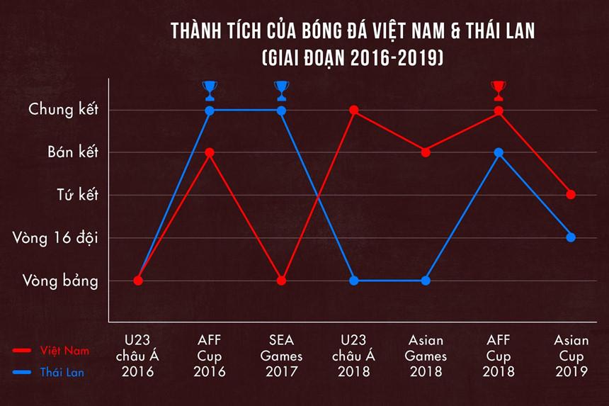 Việt Nam vs Thái Lan - người Thái không thể chấp nhận là số 2?-8