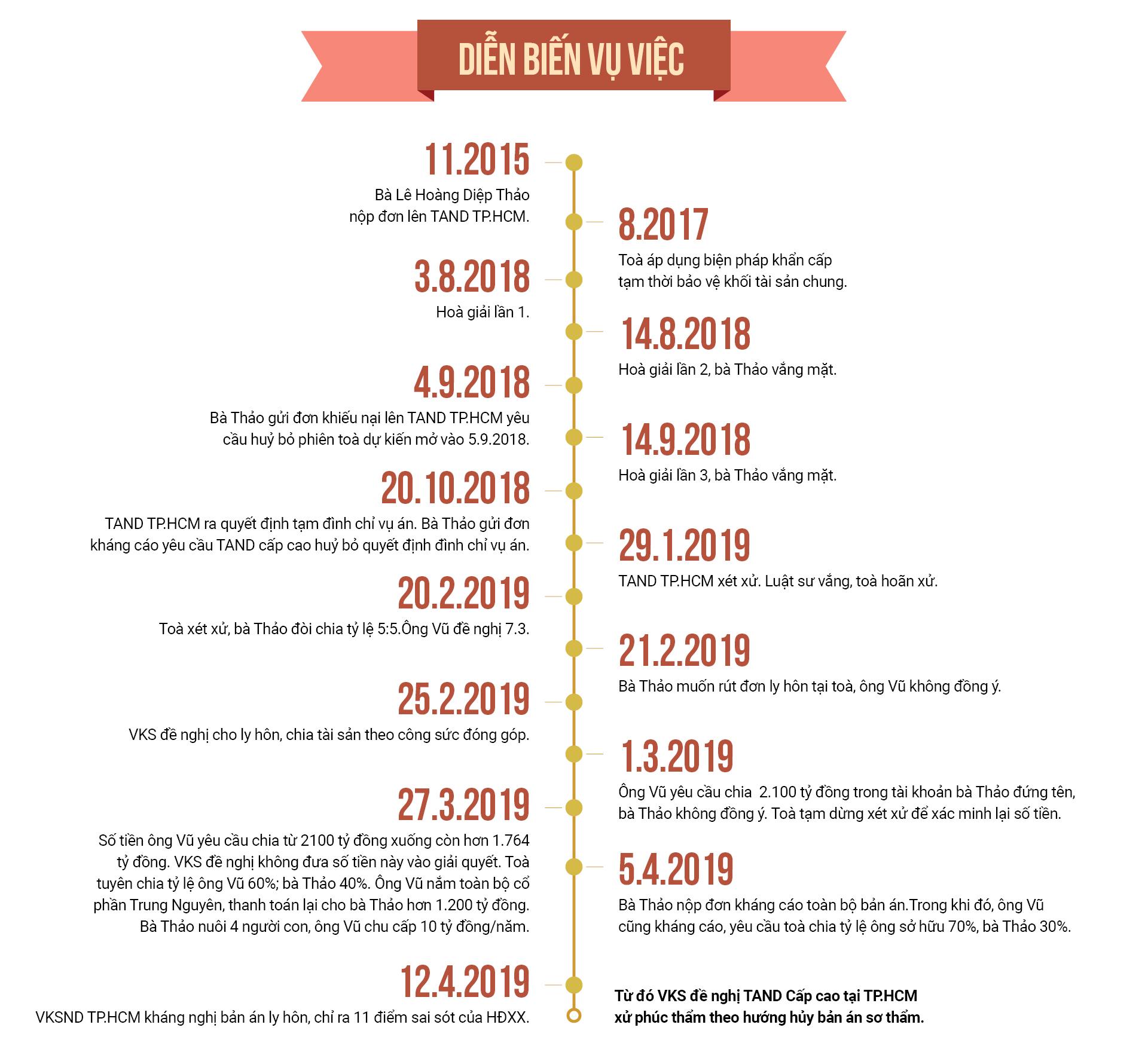 Vụ ly hôn nghìn tỷ của vợ chồng vua cà phê Trung Nguyên: Những đêm trắng sau phiên tòa của người đàn bà đẹp-14