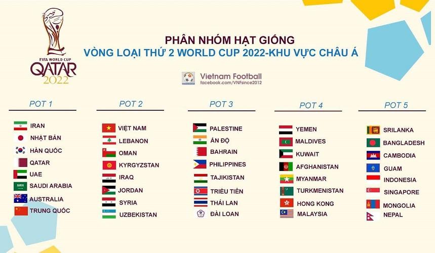 Việt Nam chính thức lọt vào nhóm hạt giống số 2 vòng loại World Cup 2022-2