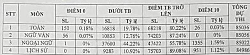 Hơn 80% thí sinh thi lớp 10 của Hà Nội có môn Toán, Văn từ 5 điểm trở lên-1