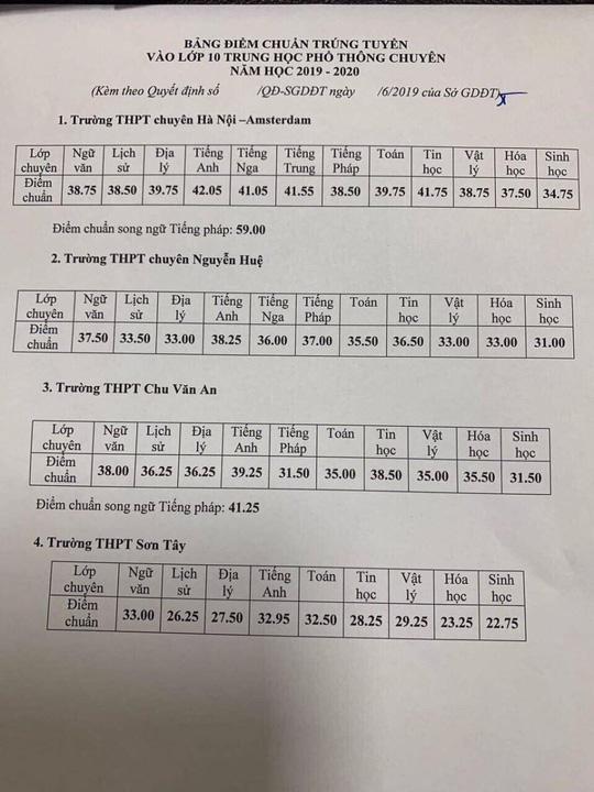 Đã có điểm chuẩn vào lớp 10 THPT công lập năm 2019 của Hà Nội-4