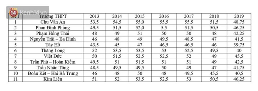 Học sinh Hà Nội thất vọng vì đăng ký lớp 10 trường top nhưng điểm chuẩn thấp hơn trường thường-4
