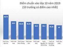 Trong 111 trường ở Hà Nội, chỉ 1 trường tăng điểm chuẩn lớp 10