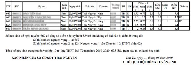 Không thể tin nổi: Một trường THPT ở Thái Nguyên có điểm chuẩn vào lớp 10 chỉ 5.9 điểm 3 môn!-2