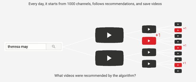 Tay trong của YouTube cũng phải tự nhận các nội dung đề xuất của mình là độc hại-4