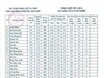 Sốc: Dự kiến điểm chuẩn vào lớp 10 tại Thanh Hóa thấp nhất là 4 điểm-2