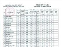 2,1 điểm/môn đỗ lớp 10: Sở GD&ĐT Thái Bình khẳng định chất lượng vẫn ổn định