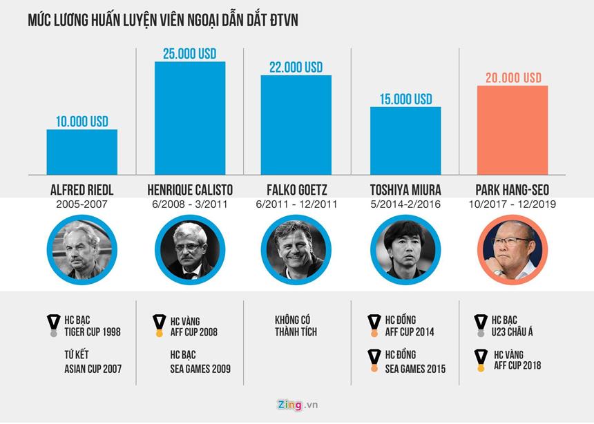 HLV Park sẽ nhận mức lương chưa từng có ở bóng đá Việt Nam-1
