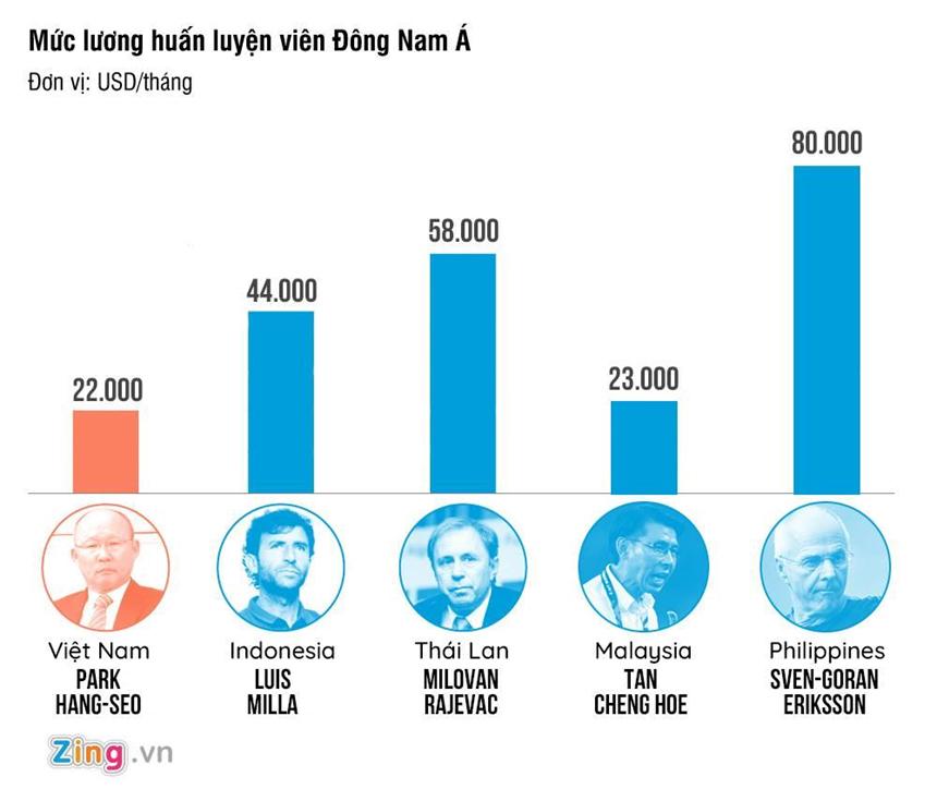HLV Park sẽ nhận mức lương chưa từng có ở bóng đá Việt Nam-2