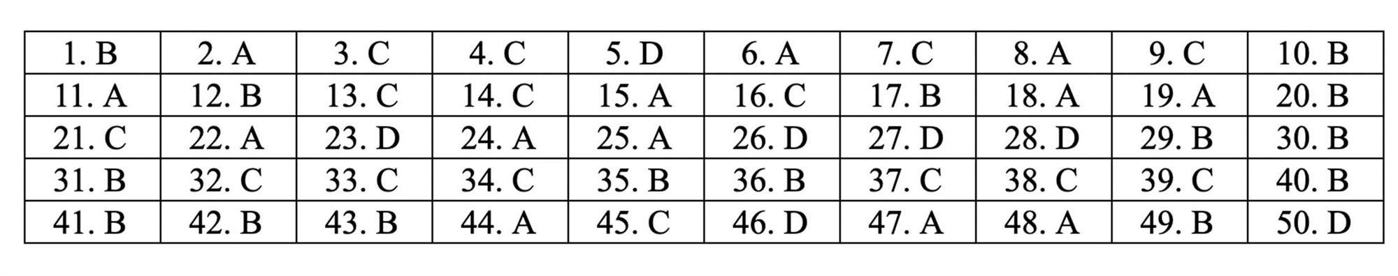 Đáp án tham khảo môn Toán thi THPT quốc gia 2019 tất cả mã đề-1