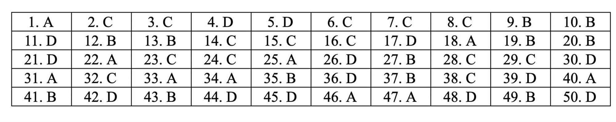 Đáp án tham khảo môn Toán thi THPT quốc gia 2019 tất cả mã đề-2