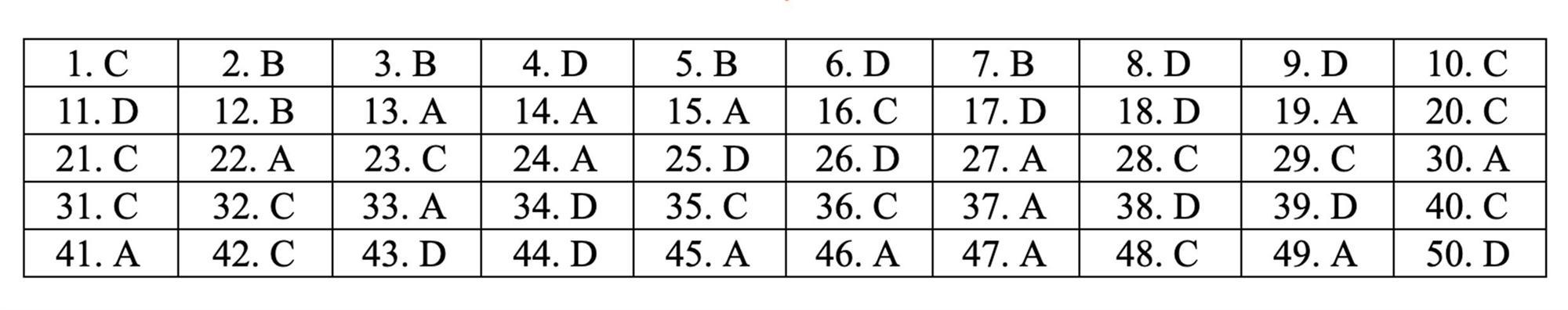 Đáp án tham khảo môn Toán thi THPT quốc gia 2019 tất cả mã đề-3