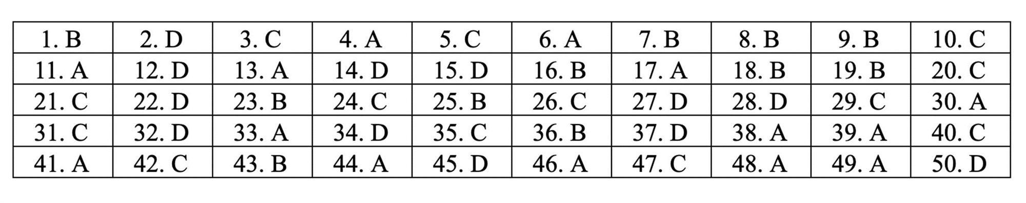 Đáp án tham khảo môn Toán thi THPT quốc gia 2019 tất cả mã đề-8