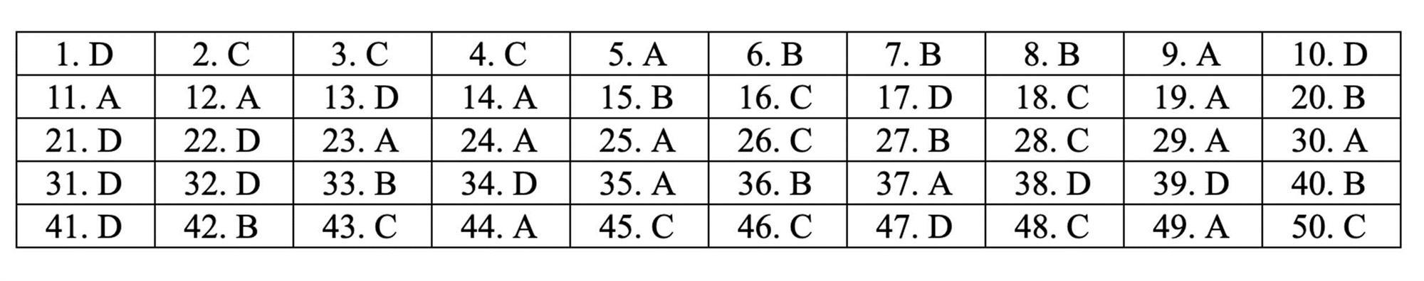 Đáp án tham khảo môn Toán thi THPT quốc gia 2019 tất cả mã đề-9