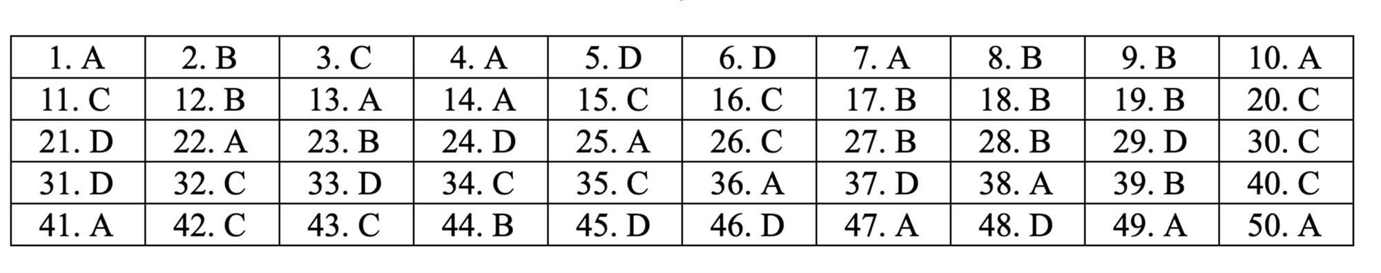 Đáp án tham khảo môn Toán thi THPT quốc gia 2019 tất cả mã đề-11