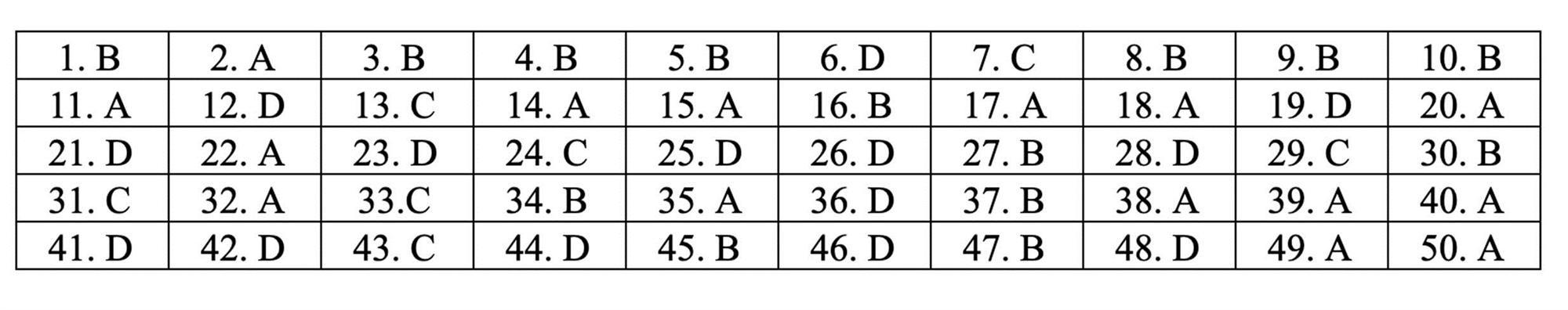Đáp án tham khảo môn Toán thi THPT quốc gia 2019 tất cả mã đề-14