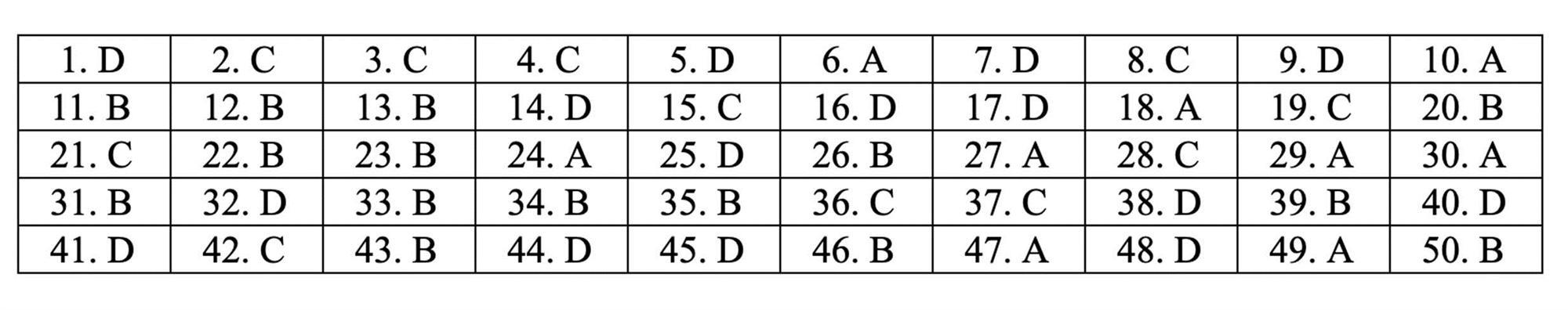Đáp án tham khảo môn Toán thi THPT quốc gia 2019 tất cả mã đề-15