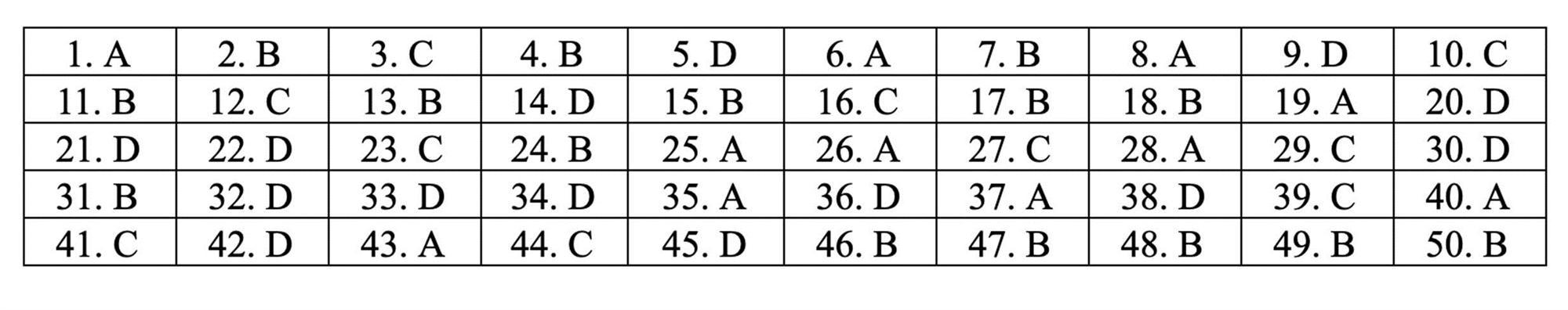 Đáp án tham khảo môn Toán thi THPT quốc gia 2019 tất cả mã đề-16