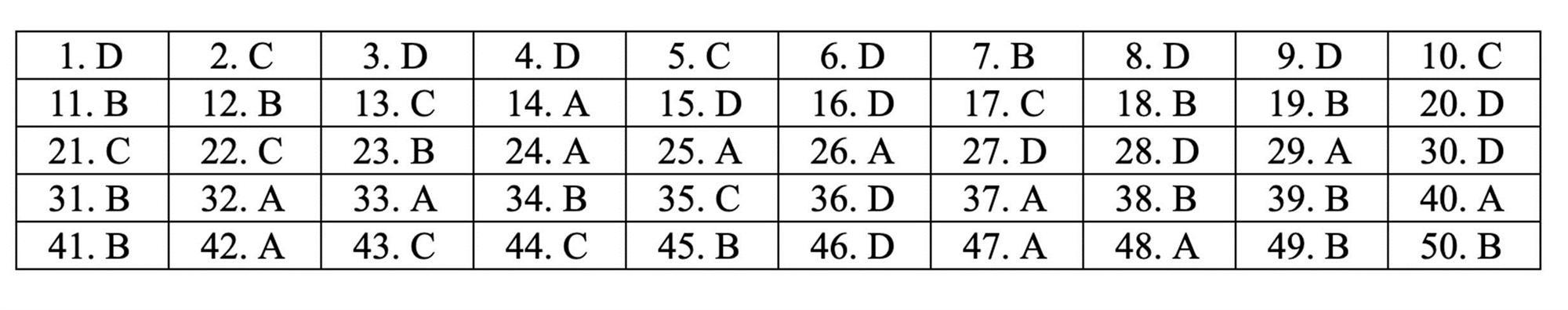 Đáp án tham khảo môn Toán thi THPT quốc gia 2019 tất cả mã đề-17