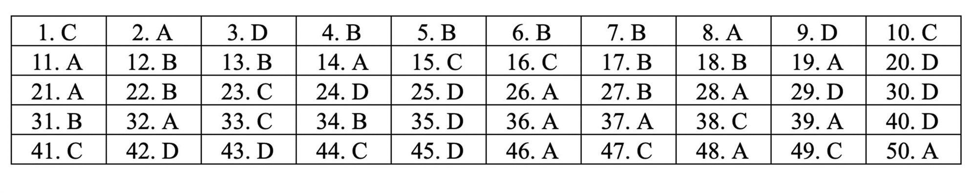 Đáp án tham khảo môn Toán thi THPT quốc gia 2019 tất cả mã đề-18