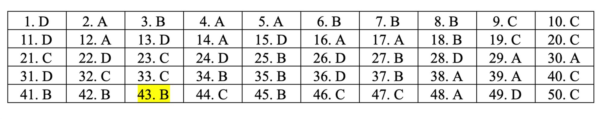 Đáp án tham khảo môn Toán thi THPT quốc gia 2019 tất cả mã đề-19