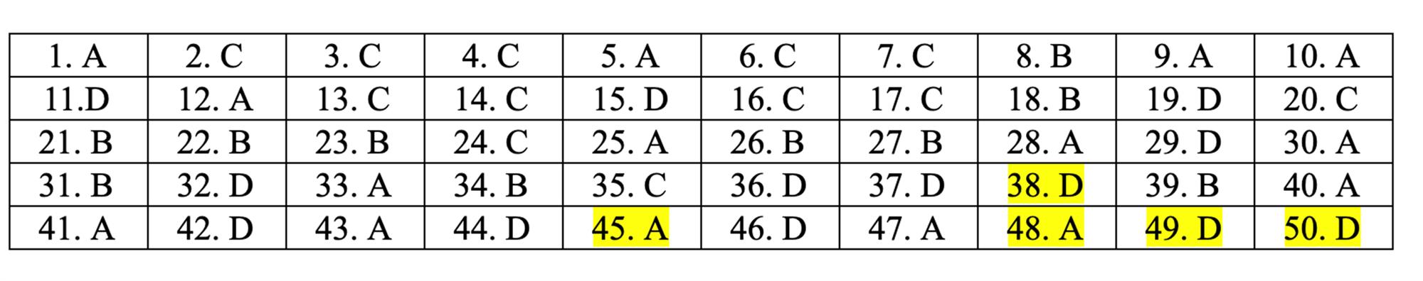 Đáp án tham khảo môn Toán thi THPT quốc gia 2019 tất cả mã đề-20