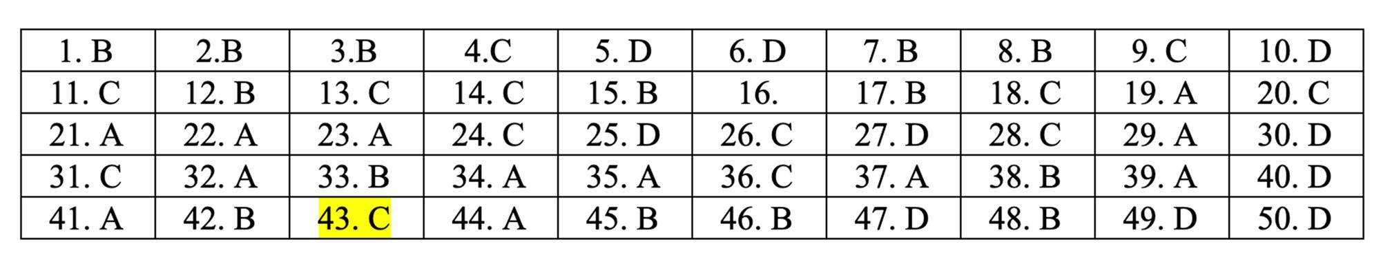 Đáp án tham khảo môn Toán thi THPT quốc gia 2019 tất cả mã đề-21