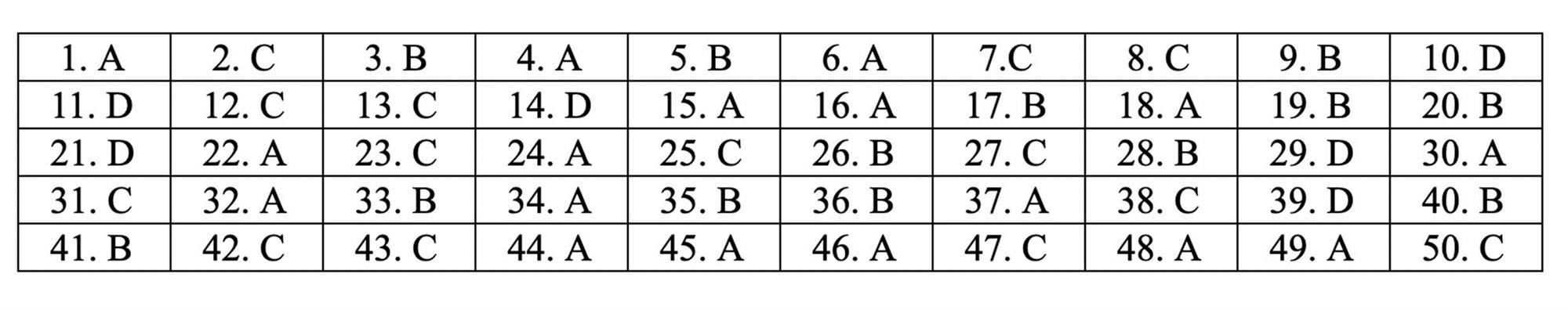 Đáp án tham khảo môn Toán thi THPT quốc gia 2019 tất cả mã đề-23