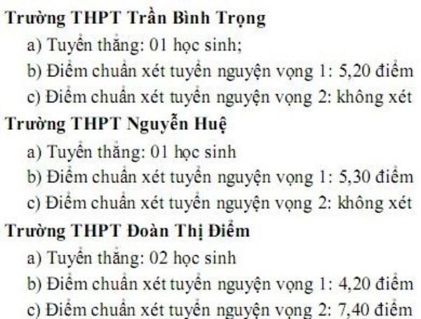Điểm chuẩn lớp 10 của Khánh Hòa thấp kỷ lục, nhiều trường lấy 4 điểm/3 môn-1