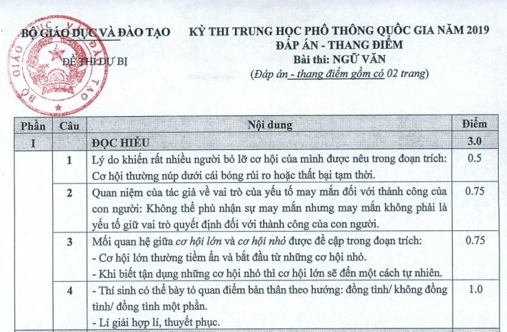 Đáp án chính thức môn Ngữ văn thi THPT quốc gia của Bộ GD-ĐT-4