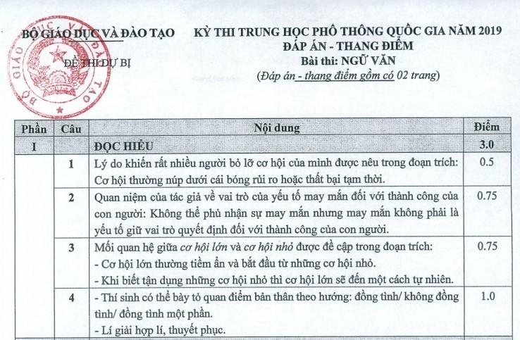 Đáp án chính thức môn Ngữ văn thi THPT quốc gia của Bộ GD-ĐT-1