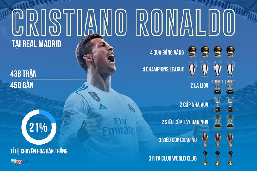 Real Madrid và vinh quang nghịch lý có tên Cristiano Ronaldo-5