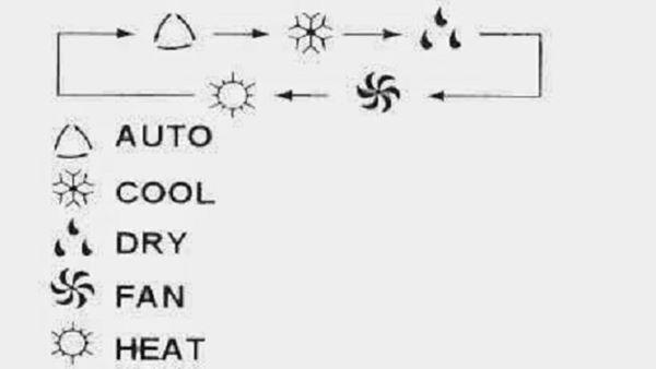 Công dụng của những biểu tượng lạ đời trên điều hòa, dùng 10 năm chưa chắc biết-5