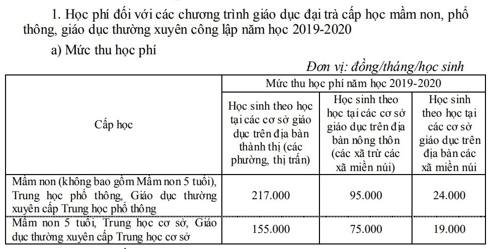 Hà Nội tăng học phí các trường công lập năm học 2019-2020-1