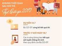 Ngày 14-7 Bộ GD&ĐT chính thức công bố điểm thi THPT Quốc gia 2019