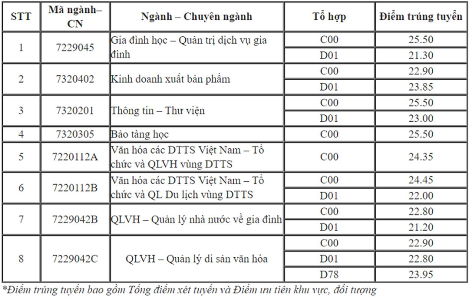 Thêm nhiều đại học ở Hà Nội công bố điểm chuẩn trúng tuyển-1