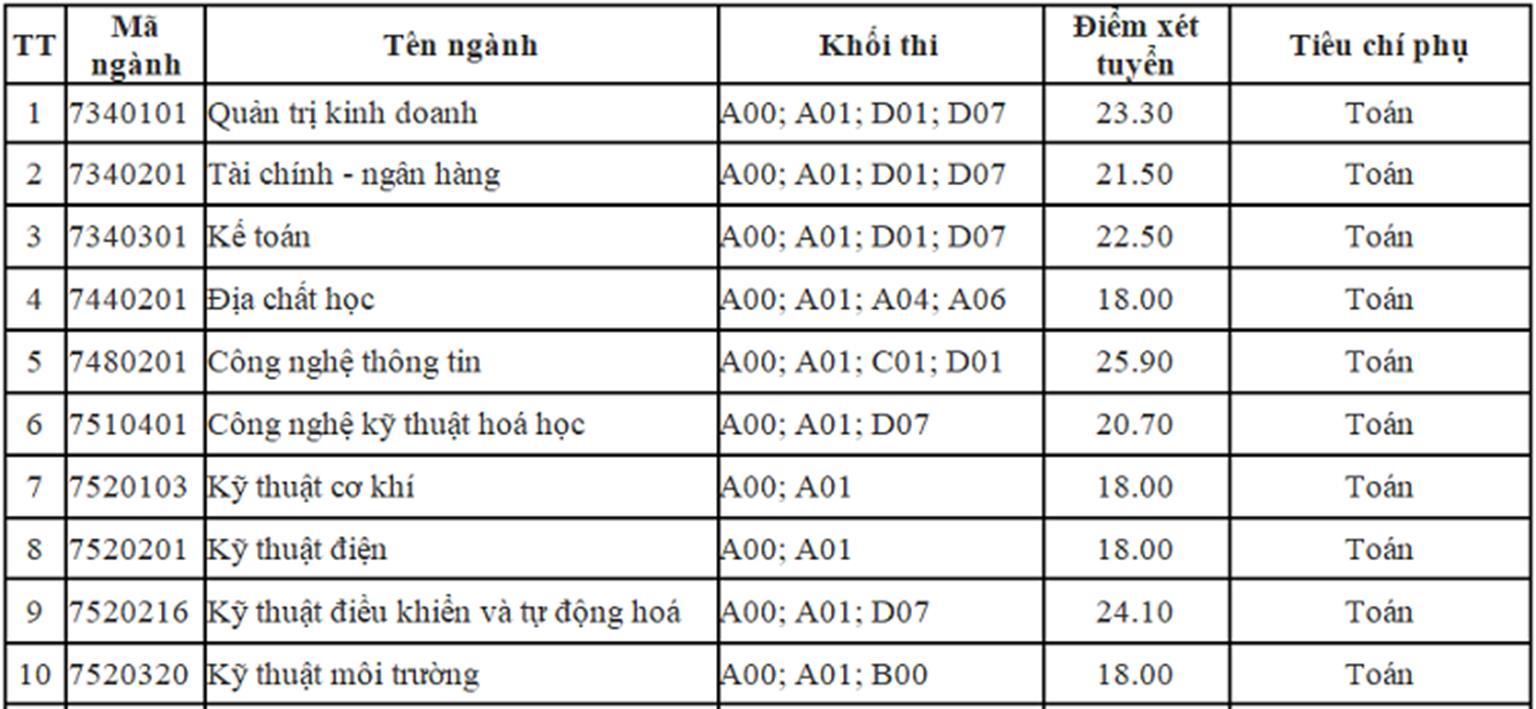 Thêm nhiều đại học ở Hà Nội công bố điểm chuẩn trúng tuyển-2
