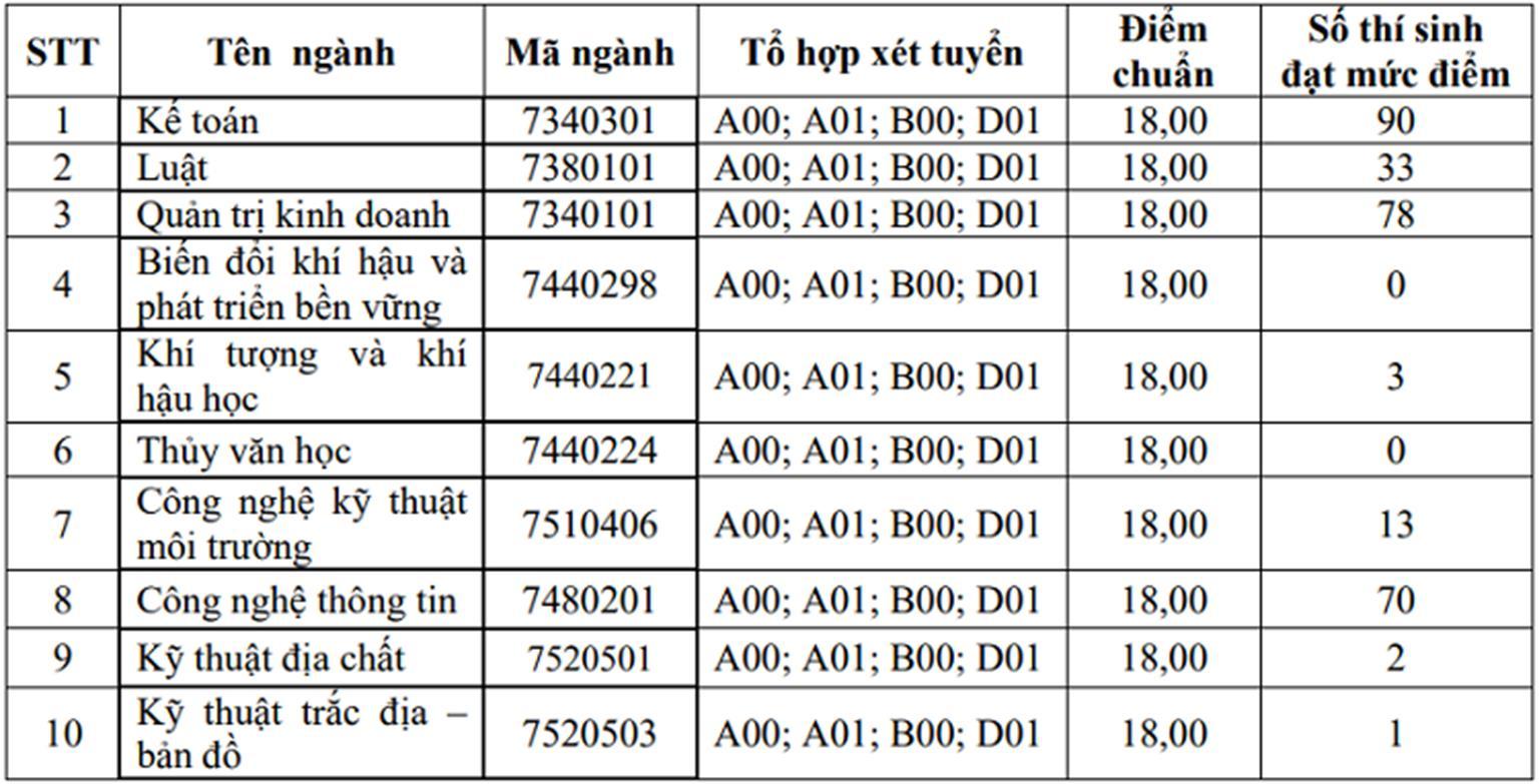 Thêm nhiều đại học ở Hà Nội công bố điểm chuẩn trúng tuyển-3
