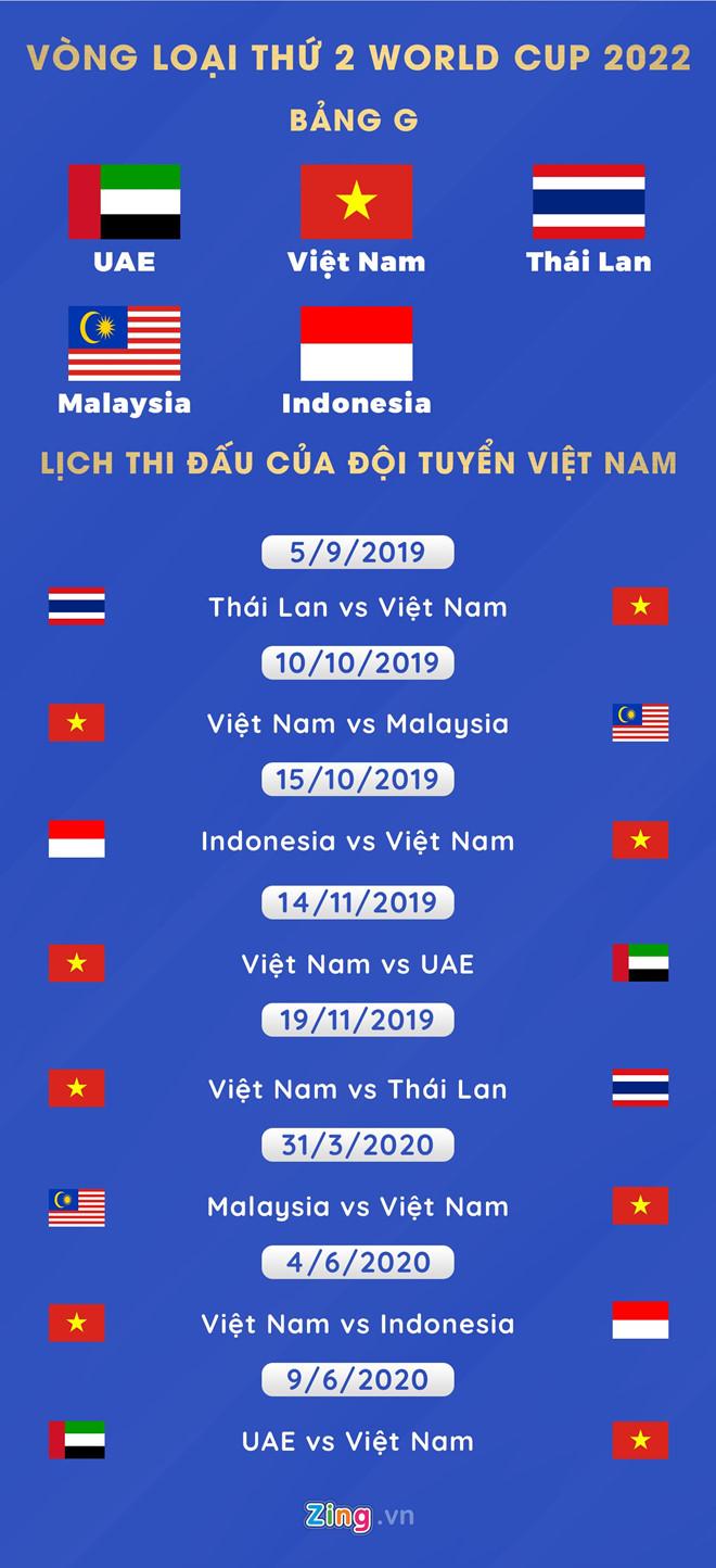 Lịch thi đấu của tuyển Việt Nam tại vòng loại World Cup 2022-1