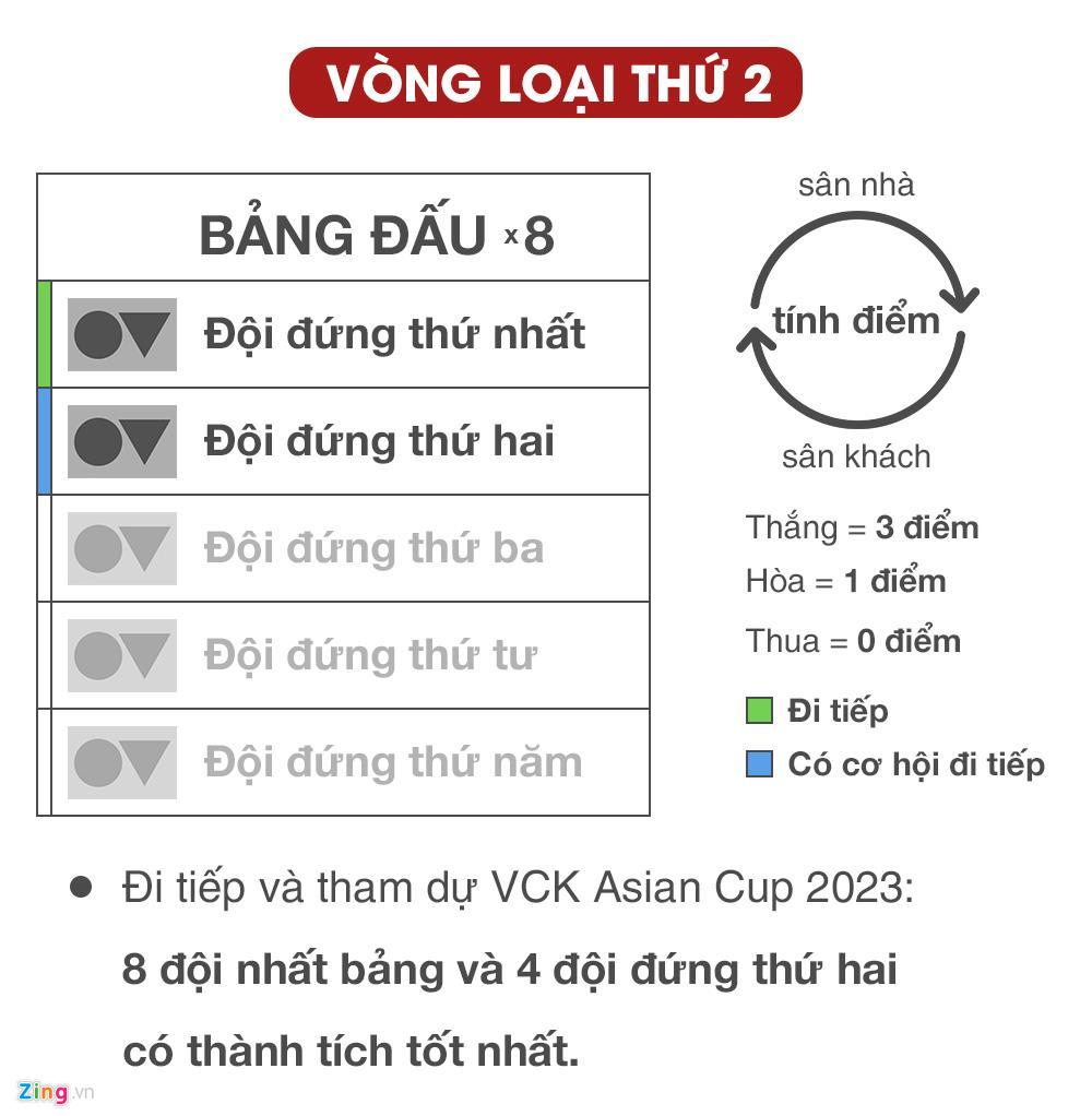 Kịch bản nào để Việt Nam tiến xa tại vòng loại World Cup 2022?-1