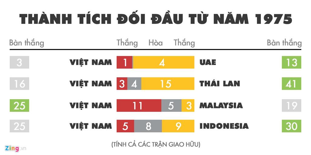 Kịch bản nào để Việt Nam tiến xa tại vòng loại World Cup 2022?-2