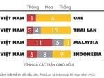 Kịch bản éo le tại Kings Cup 2019 lặp lại: Việt Nam chỉ có 3 ngày chuẩn bị cho trận đấu với Thái Lan-3