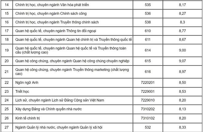 Học viện Báo chí công bố điểm chuẩn học bạ và danh sách tuyển thẳng-6