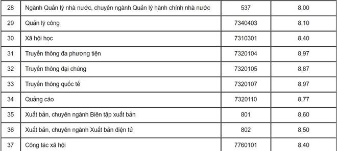Học viện Báo chí công bố điểm chuẩn học bạ và danh sách tuyển thẳng-7
