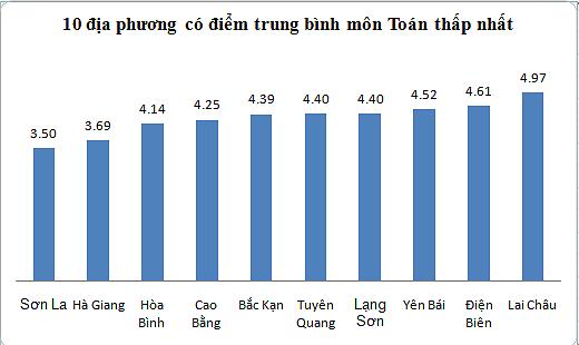 Sơn La, Hà Giang, Hoà Bình có điểm TB môn Toán thấp nhất-2